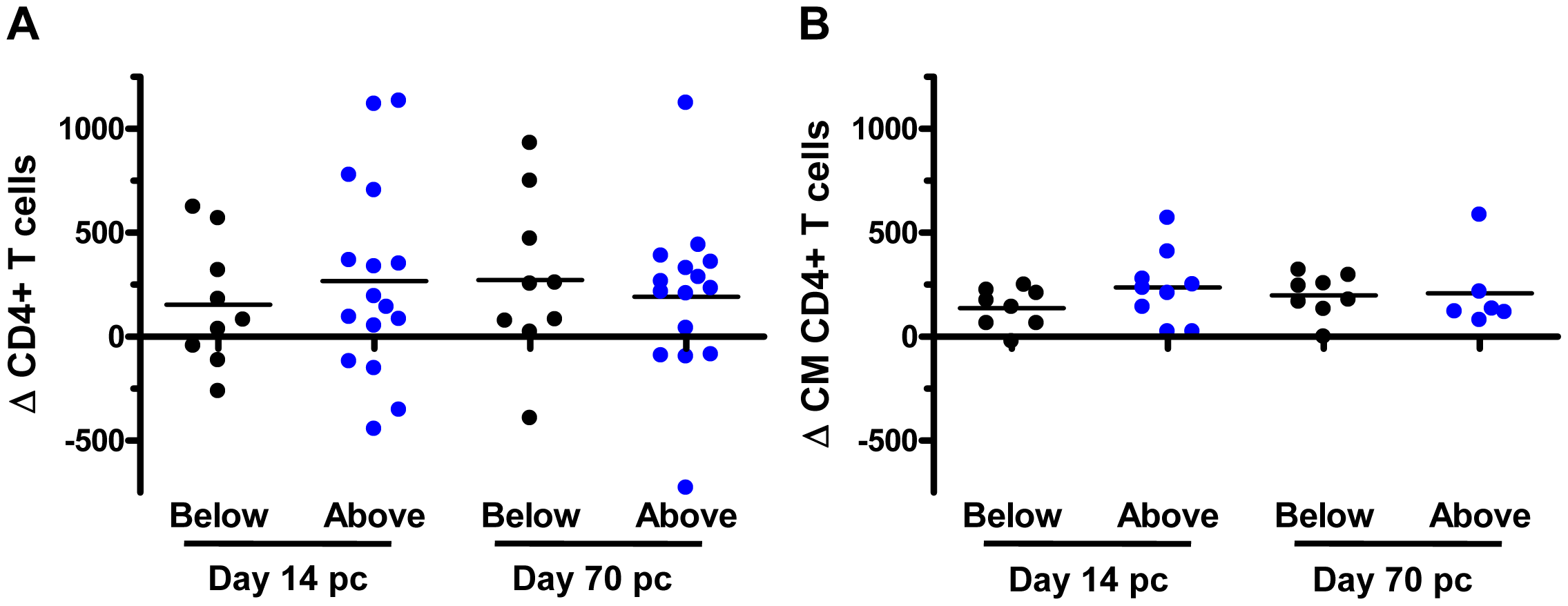 Lack of association between <i>KIR3DH</i> copy numbers and clinical course following SIVmac251 infection in <i>Mamu-A*01</i><sup>–</sup> rhesus monkeys.