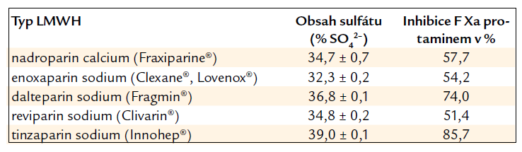 Neutralizace F Xa protamin sulfátem u jednotlivých LMWH [10].