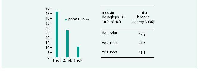 Doba do dosažení nejlepší léčebné odezvy LO – maximální pokles M-IgM od ukončení léčby