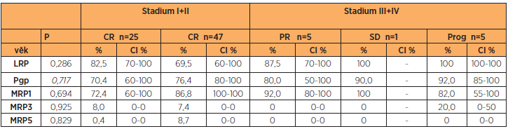 LRP, Pgp, MRP1, MRP3 a MRP5 a typ léčebné odpovědi (RECIST 1.1)
