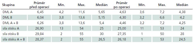 Průměrné hodnoty distální motorické latence (DML) (ms) a síly stisku (kg) před a po operaci.
