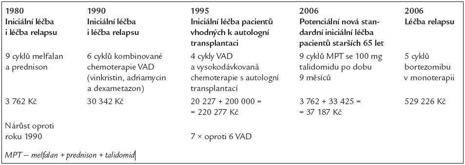 Změny v nákladech na iniciální léčbu pacienta s nově diagnostikovaným mnohočetným myelomem a na léčbu relapsu bortezomibem v monoterapii. Cena sběru kmenových buněk a následné vysokodávkované chemoterapie s autologní transplantací je zde odhadnuta na 200 000 Kč.