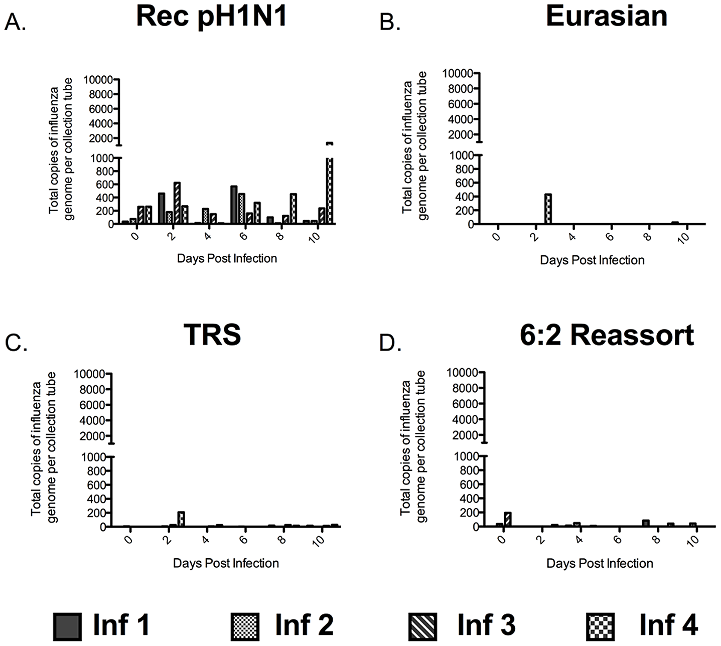 Ferrets infected with the recombinant pH1N1 virus release submicron particles containing influenza virus.