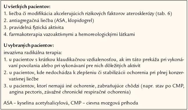 Liečba klaudikačného štádia ischemickej choroby končatín [15].