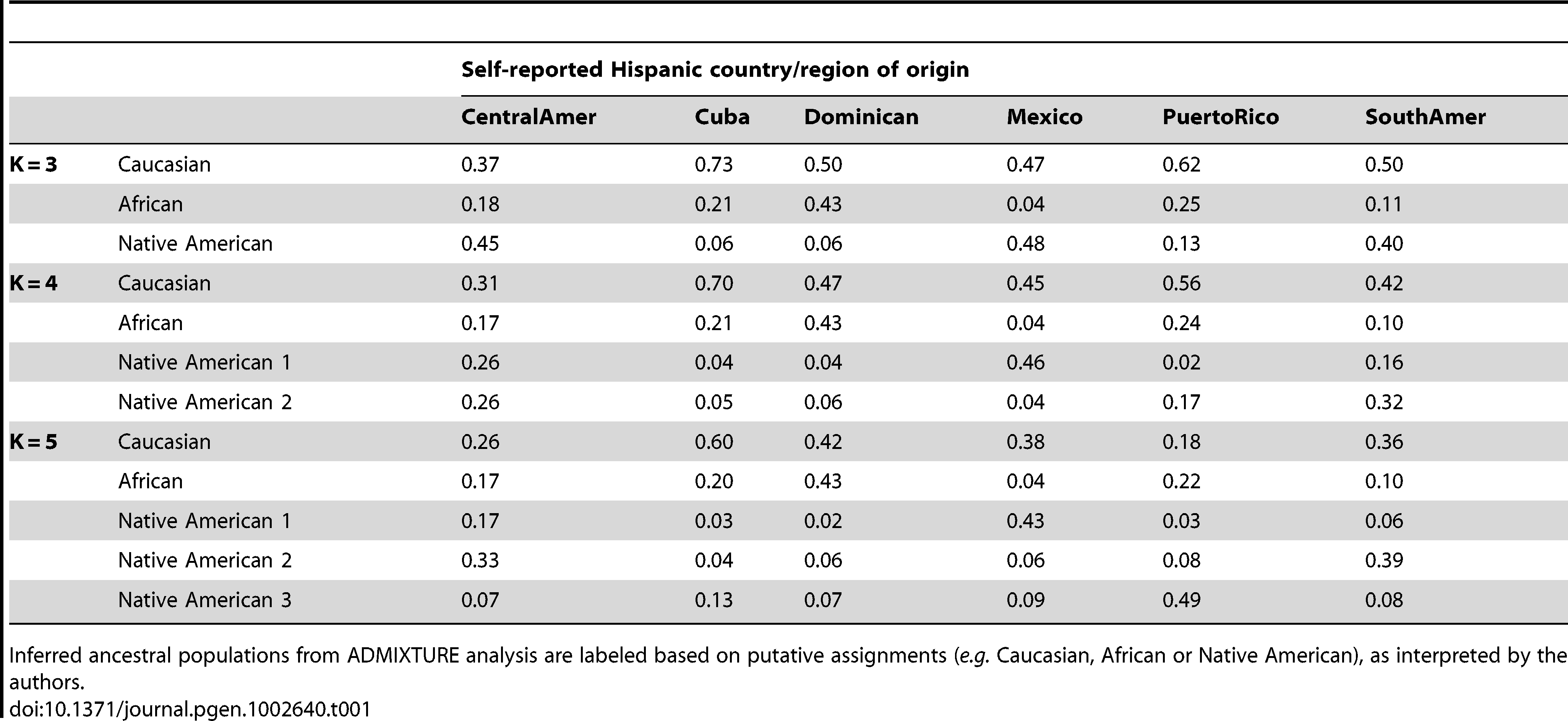 Proportion of ancestry estimates averaged within each Hispanic country/region of origin, from model-based clustering analysis of 1,374 unrelated MESA individuals in ADMIXTURE with K = 3, 4, and 5.