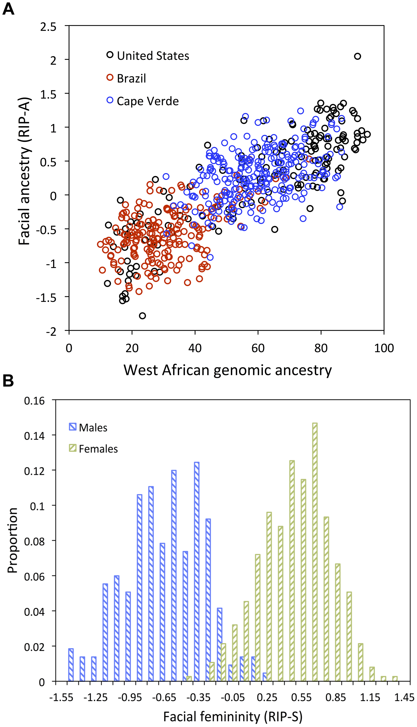 Relationships between the ancestry and sex RIP variables and their initial predictor variables.
