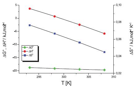 Termodynamické parametre látky XIX v 0,2 mol/l KBr