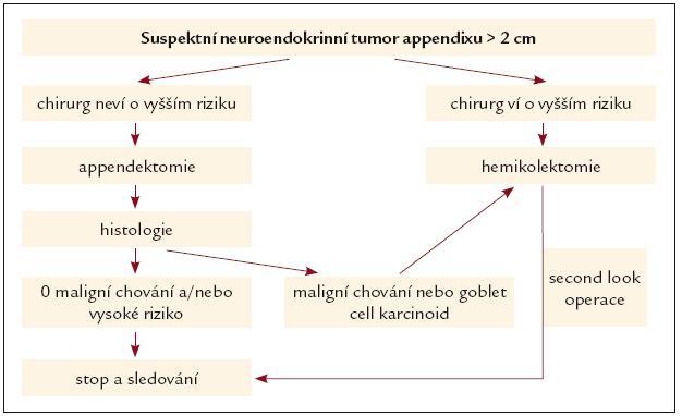 Schéma 2.