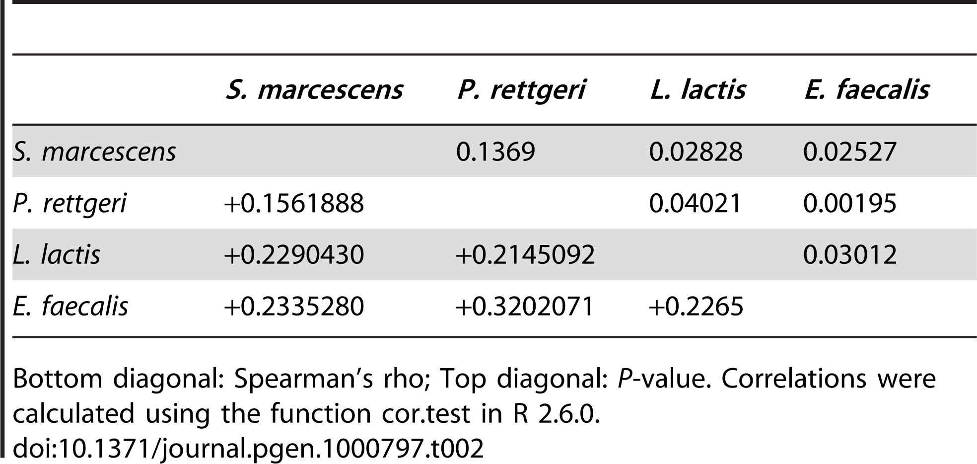 Correlations among bacterial load phenotypes.