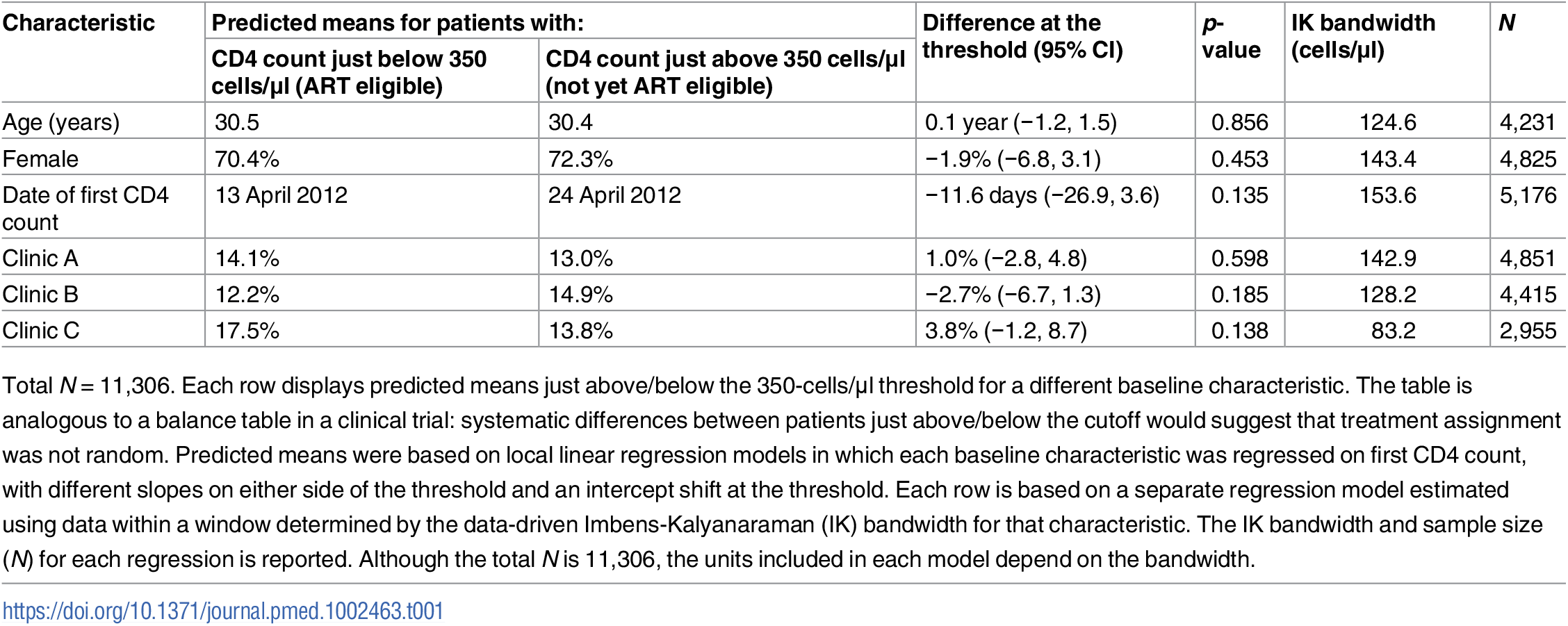 Balance in baseline characteristics of patients just above and below the 350-cells/μl CD4 count threshold.