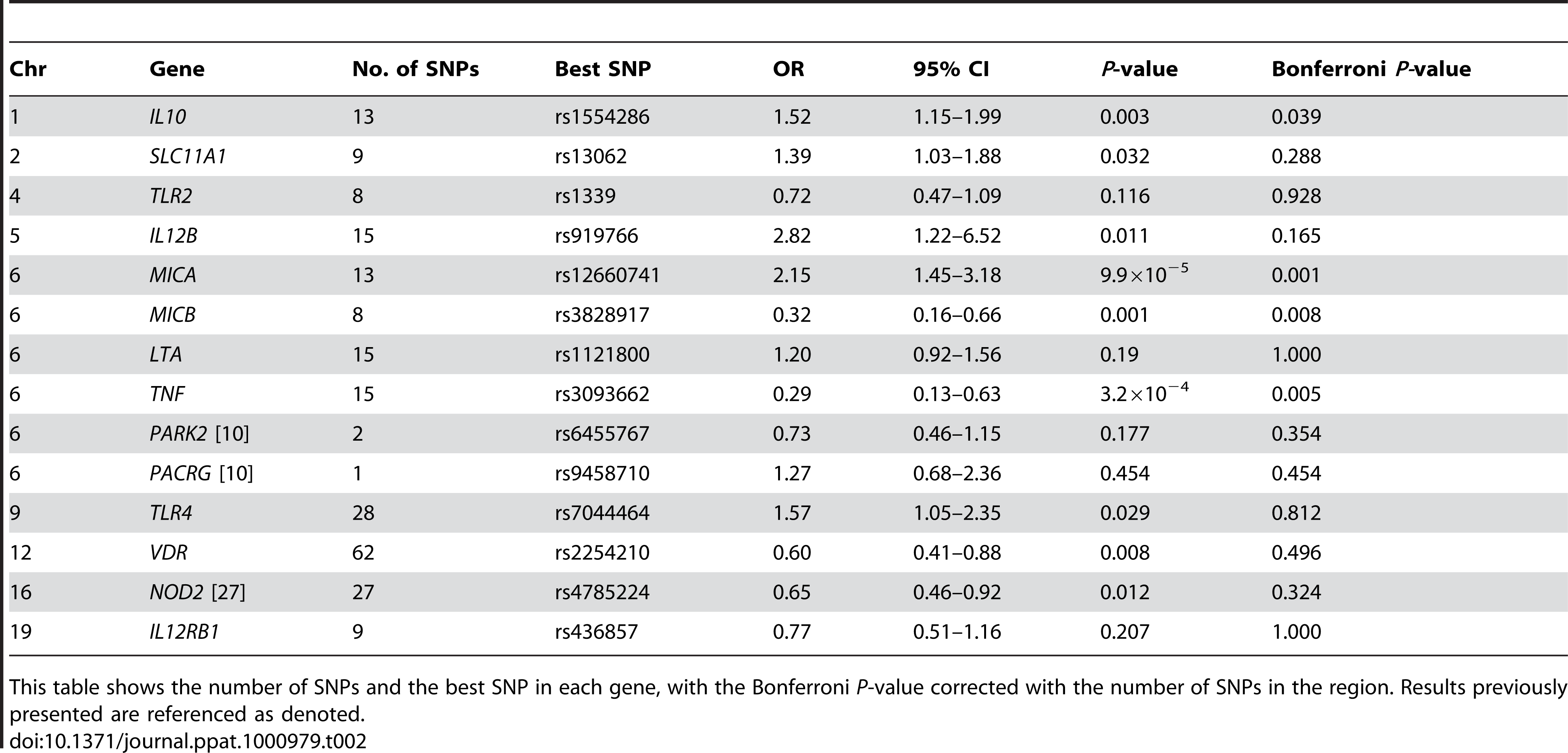 Association statistics of SNPs in genes previously reported to associate with susceptibility to leprosy.