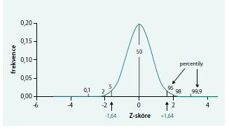 Vztah Z-skóre a percentilů