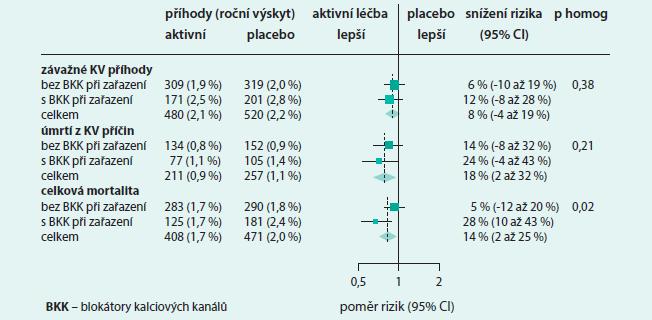 Účinky randomizovaného použití fixní kombinační léčby kombinací perindopril-indapamid s/bez vstupního užívání BKK na závažné KV příhody a úmrtí ve studii ADVANCE.