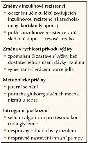 Nejčastější příčiny hypoglykemie u kriticky nemocných pacientů léčených intenzivní inzulinovou terapií. Podle [1].