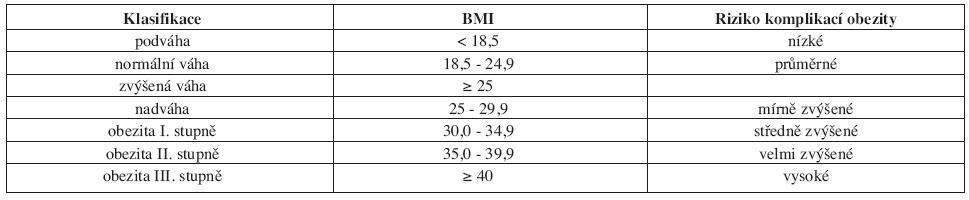 Základní klasifikace obezity dle WHO (1997).