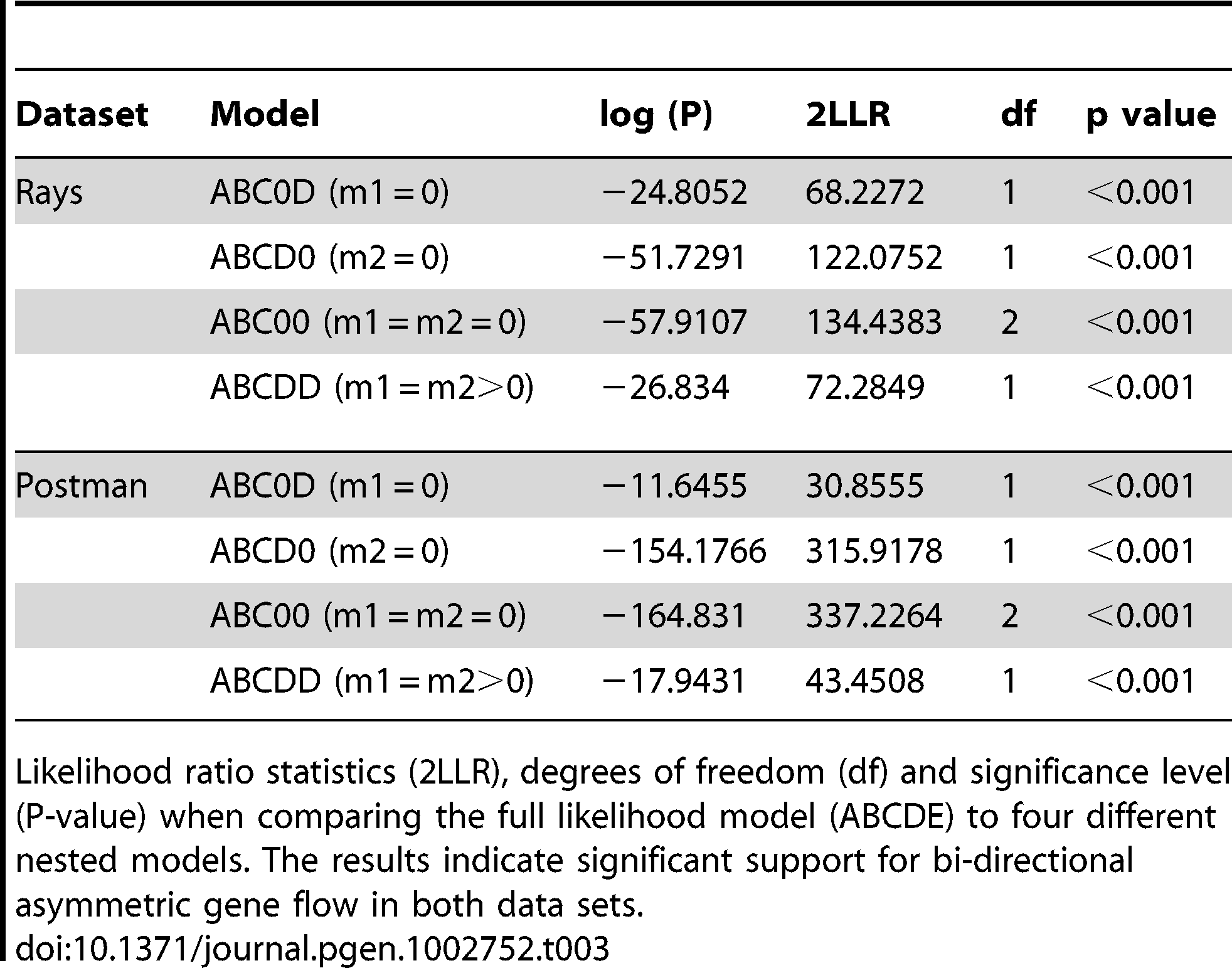 Summary of likelihood ratio test statistics for the IMa analysis.