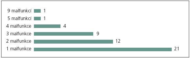 Počet opakovaných malfunkcí peritoneálního katétru u jednoho pacienta.