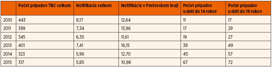 Výskyt tuberkulózy na Slovensku v rokoch 2010–2015.