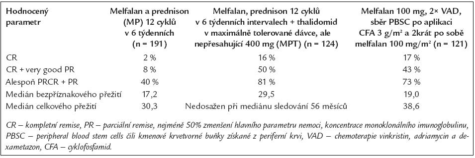 Výsledky francouzské studie, testující léčebné postupy u pacientů nevhodných ke klasické vysokodávkované chemoterapii s autologní  ransplantací (16).