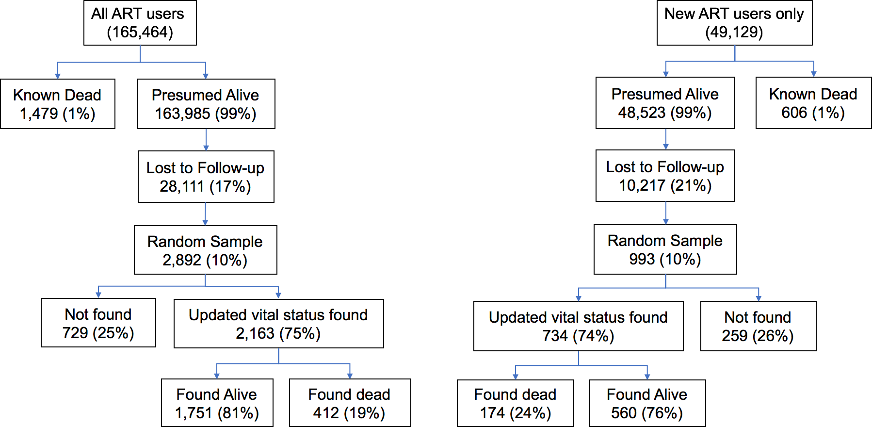 Flowchart depicting tracing outcomes among all patients on antiretroviral therapy (ART) and the subset of new ART initiators during the 2-year study period at 64 facilities.
