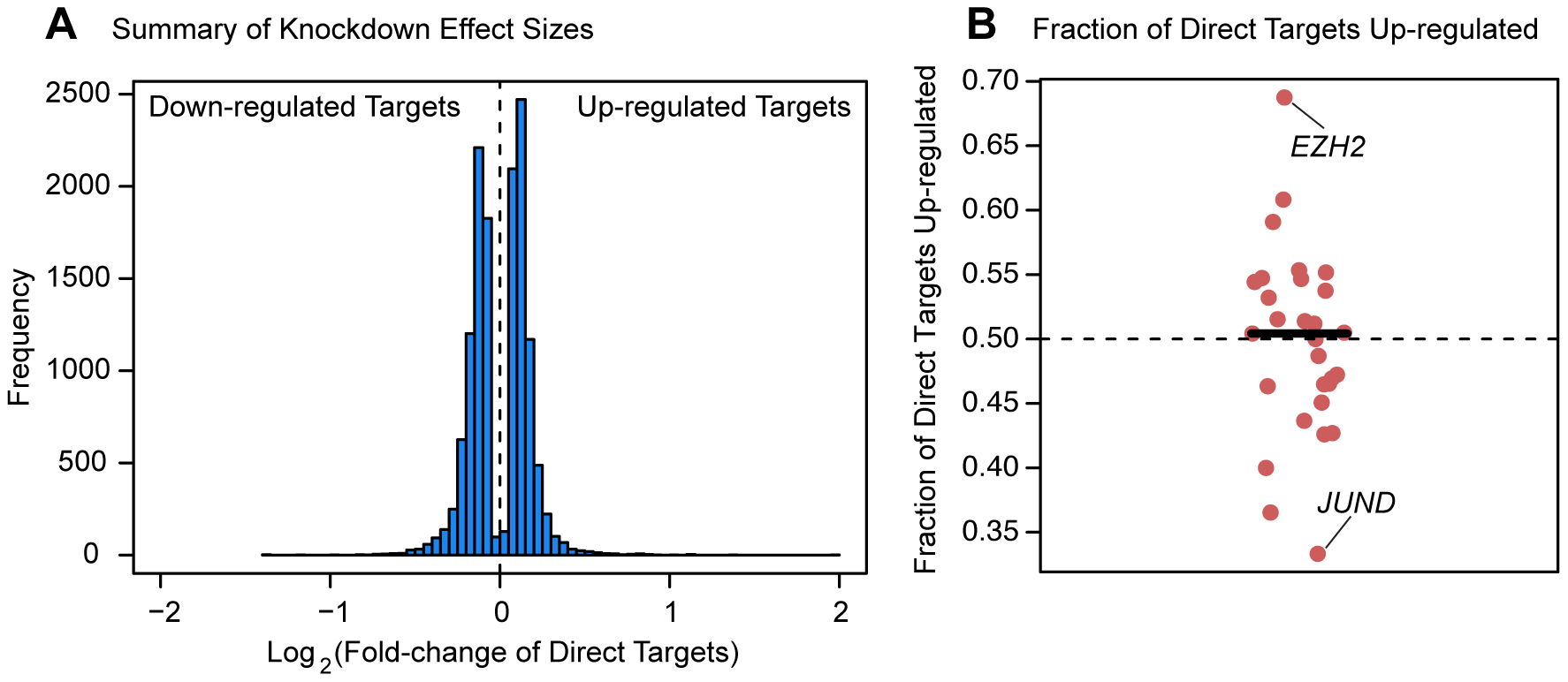 Magnitude and direction of differential expression after knockdown.