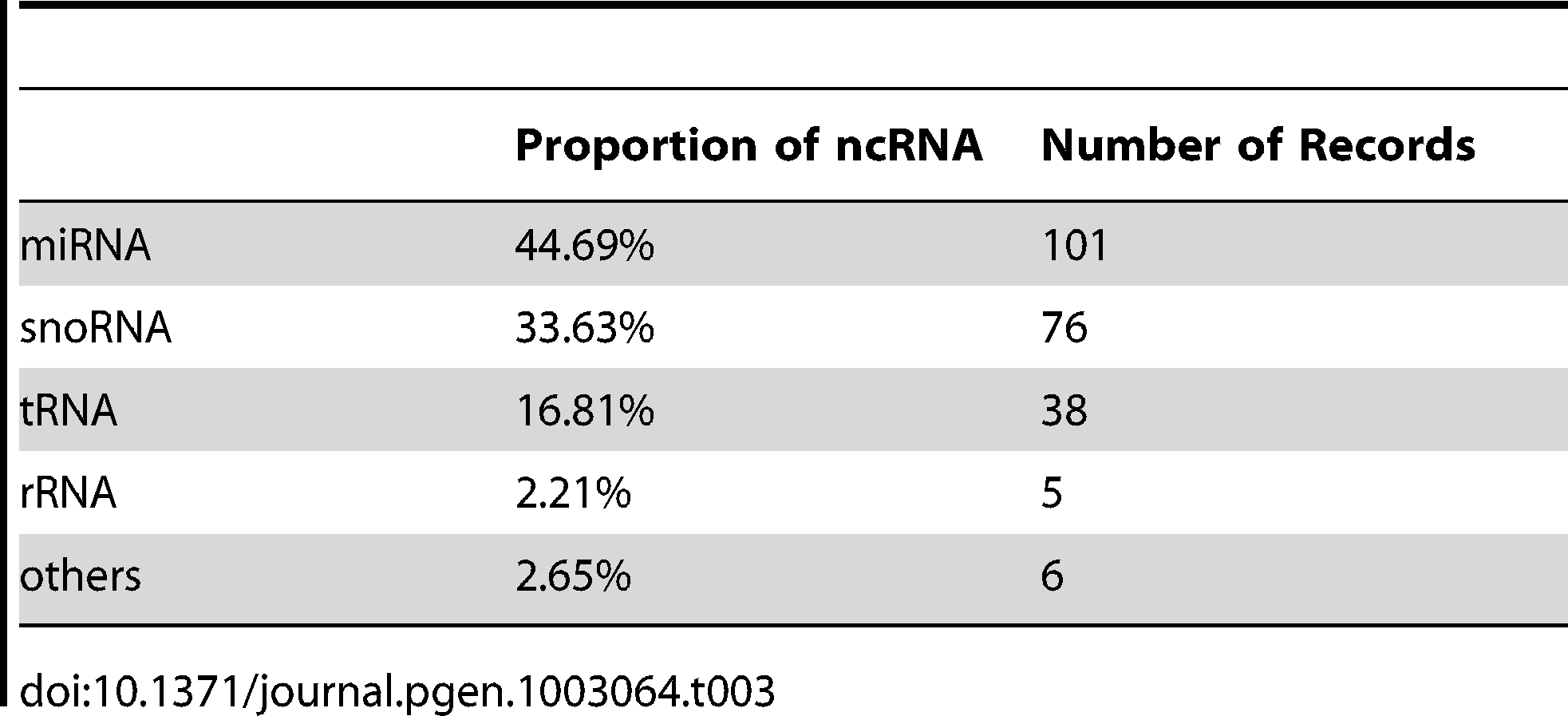 Distribution of putative non-coding RNAs in the CCMP1779 genome.