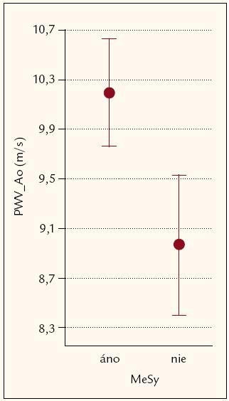 Rýchlosť šírenia pulzovej vlny v aorte bola vyššia u pacientiek s MS, priemerná hodnota bola 10,19 m/ s, kým u pacientiek bez MS bola priemerná rýchlosť 8,96 m/ s; rozdiel medzi skupinami bol štatisticky významný (p = 0,0184).