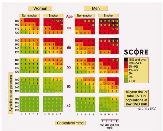 Tabulka SCORE – 10leté riziko fatální KV příhody v populaci s nízkým rizikem KV onemocnění dle následujících rizikových faktorů: věk, pohlaví, nikotinizmus, systolický tlak krve a hladina celkového cholesterolu. K převedení rizika fatálních KV příhod na riziko všech (fatálních + nefatálních) KV příhod je třeba vynásobit zjištěné individuální riziko 3× v případě mužů a 4× v případě žen, přičemž je riziko mírně nižší u starších osob.