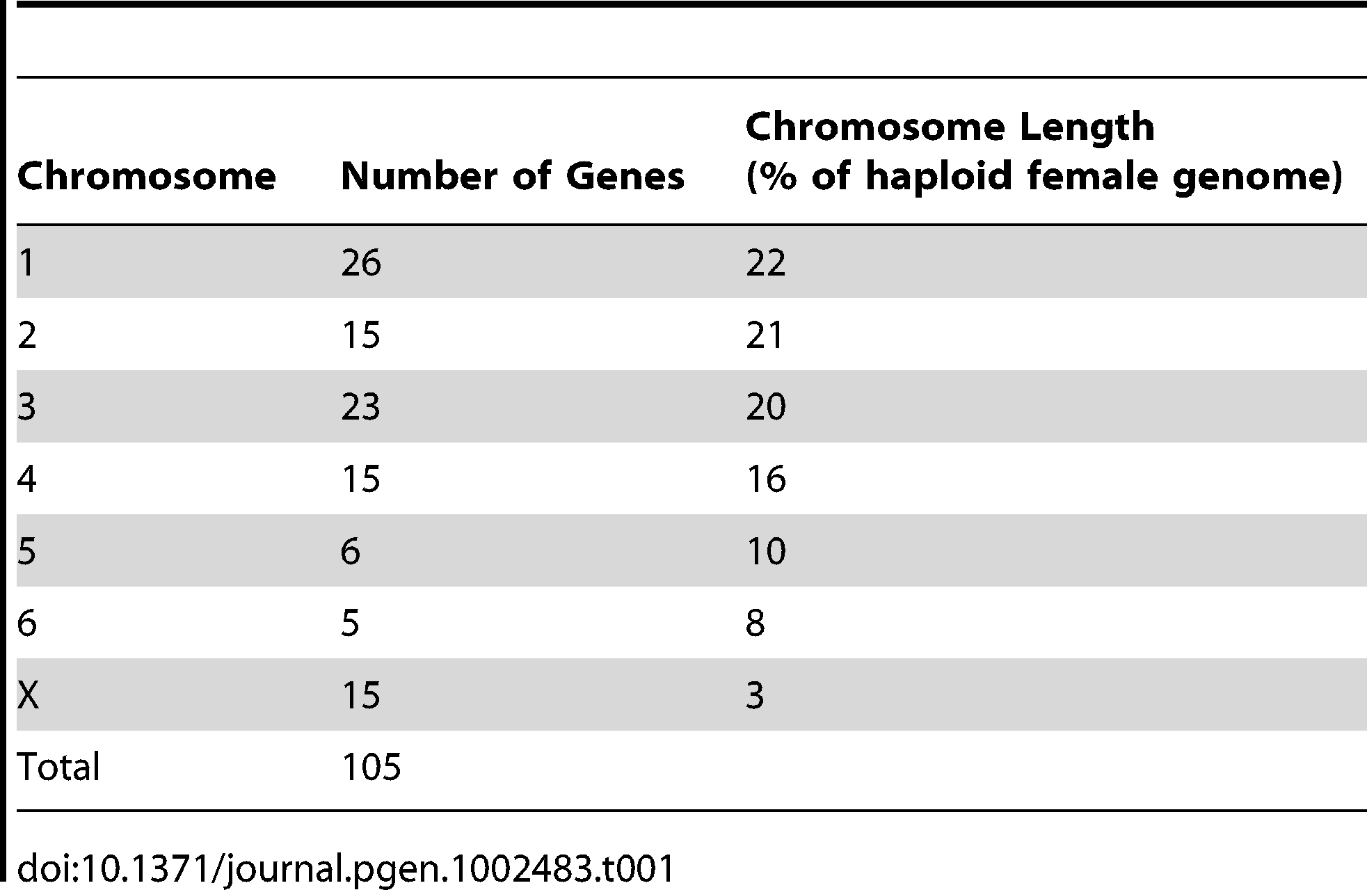 Number of genes mapped to each normal devil chromosome.