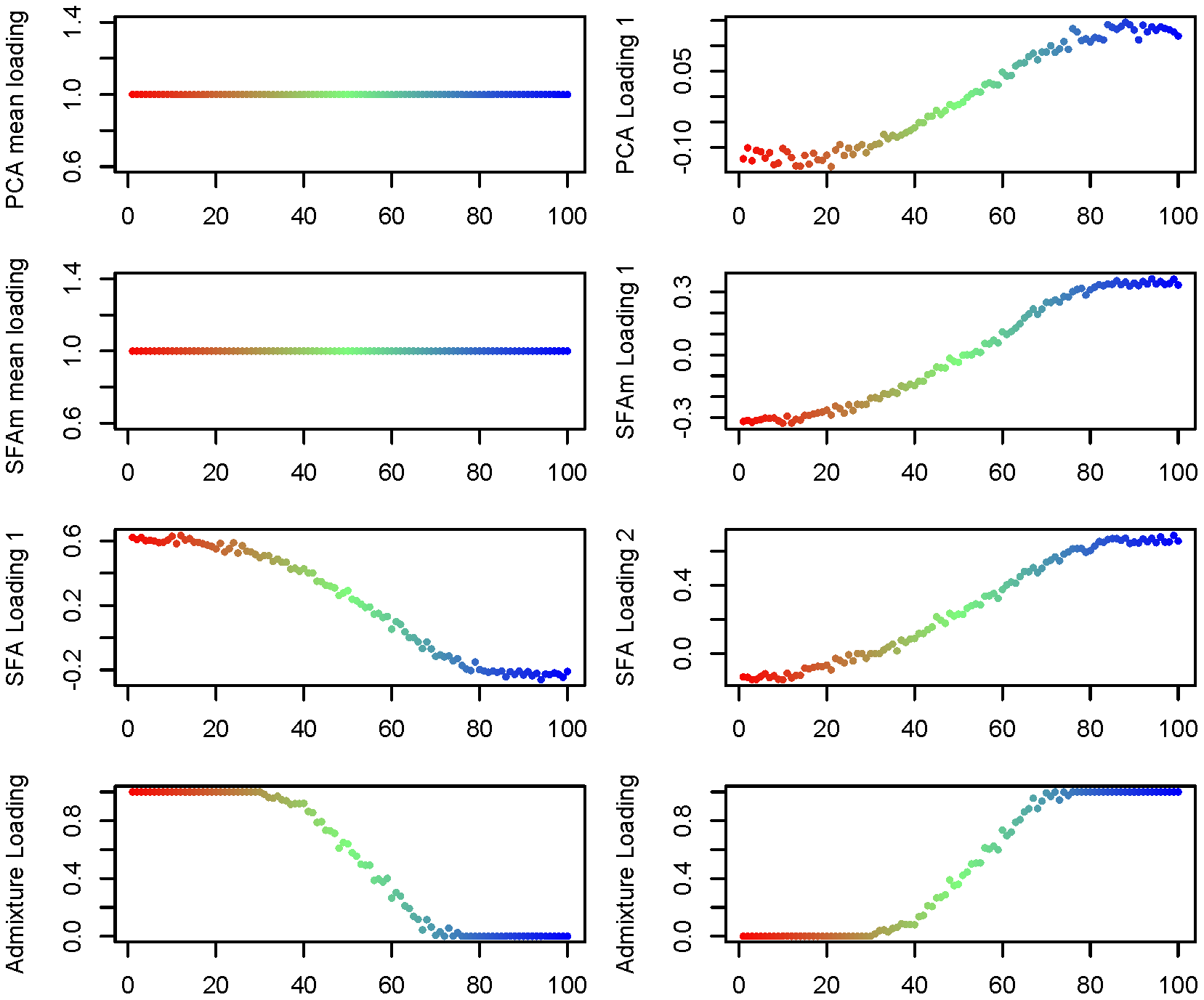 Estimated factor loadings from PCA, SFAm, SFA, and admixture for the 1-D isolation-by-distance simulation.