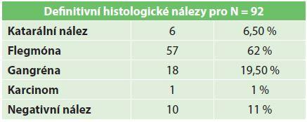 Histologické nálezy Tab. 2: Histological findings