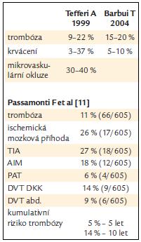 Výskyt trombózy a krvácení u ET [1].