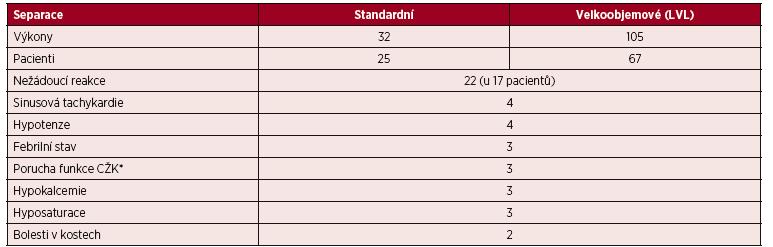 Nežádoucí reakce v průběhu všech standardních a velkoobjemových (LVL) separací PBPC v roce 2016 – CMNC Spectra Optia v. 11 a Cobe Spectra v. 6, v 7