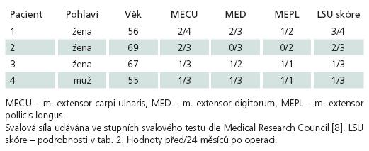 Soubor čtyř pacientů se syndromem Frohseho arkády.