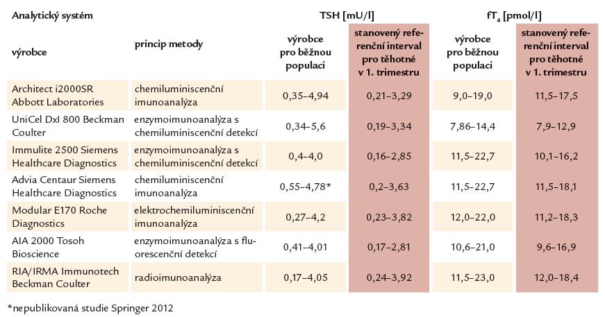 Tab 2.1. Srovnání referenčních intervalů pro TSH a fT4 pro běžnou populaci a pro těhotné v 1. trimestru – hodnoty podle doporučení jednotlivých výrobců imunodiagnostik a stanovené ve studii 1. LF UK a VFN v Praze.*