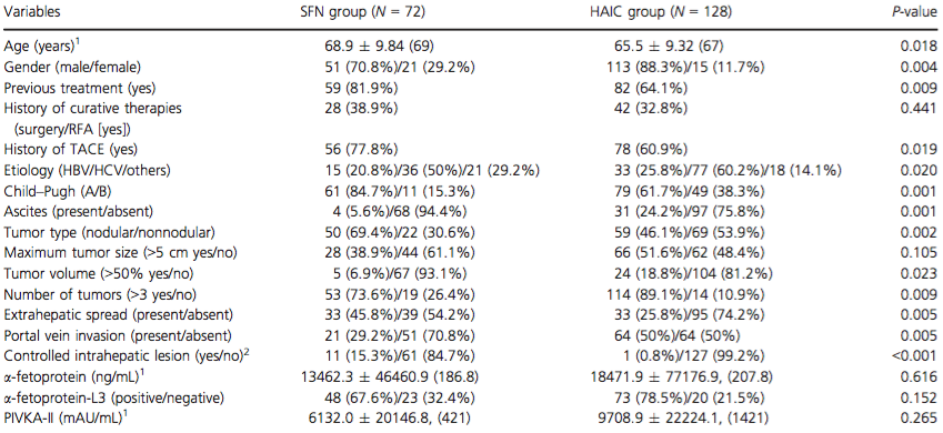 Baseline clinical and tumor characteristics for each group