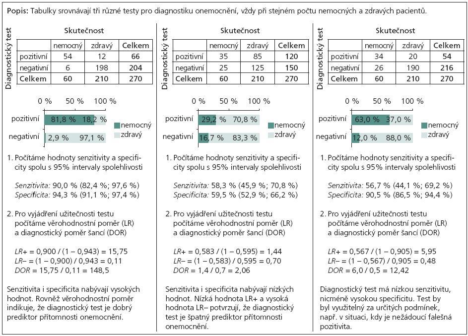 Příklad 2. Hodnocení výsledků různě citlivých diagnostických testů a výpočet věrohodnostního poměru.