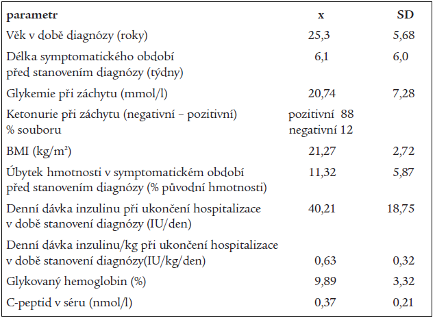 Charakteristiky souboru v době stanovení diagnózy diabetu typu 1.