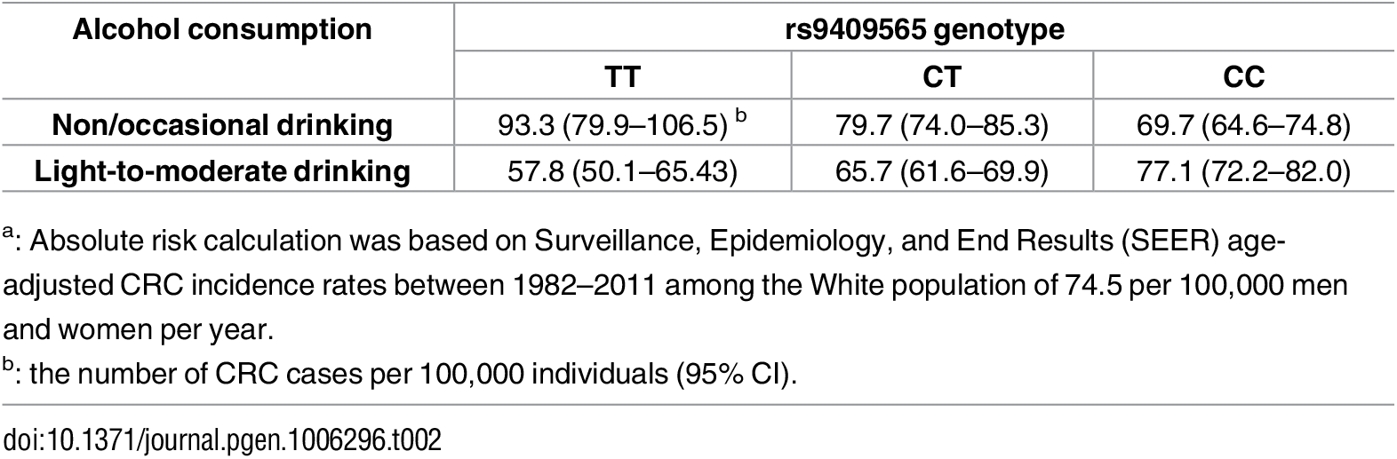 Absolute risk<em class=&quot;ref&quot;><sup>a</sup></em> of CRC for alcohol consumption among individuals with different genotypes of rs9409565.