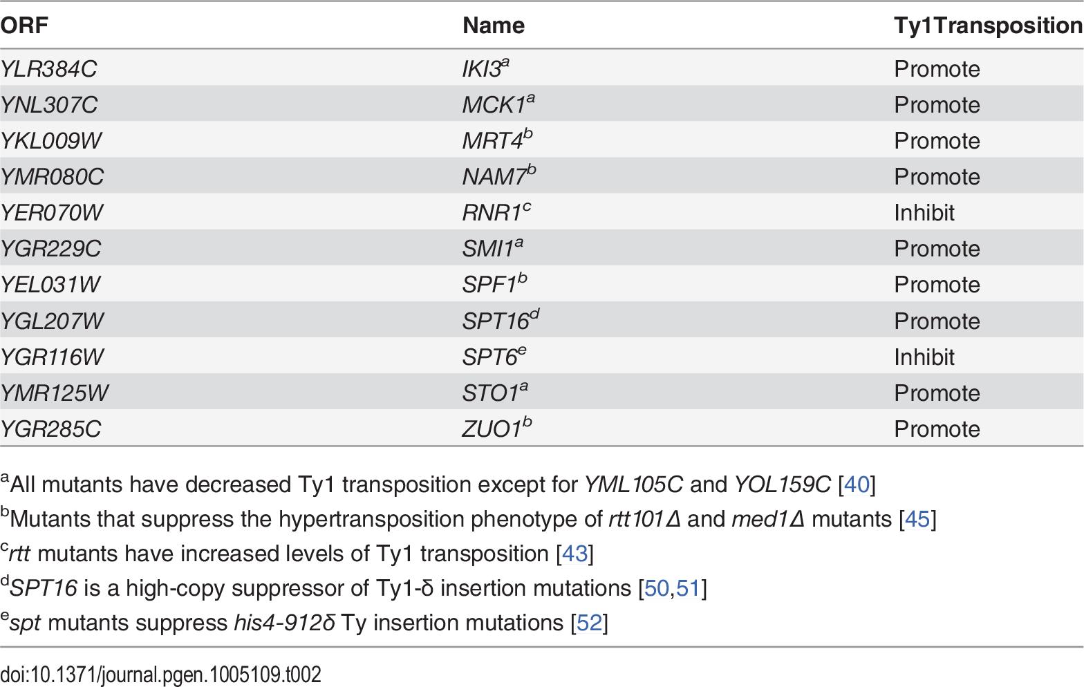 Genes identified in Esp1-13Myc mass spectrometry screen implicated in Ty1 transposition.