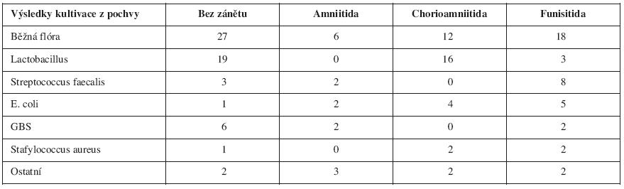 Vztah výsledků standardní kultivace u pacientek s PPROM a histologického nálezu (p < 0,000139)