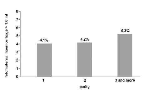 Vliv parity na objem fetomaternální hemoragie po normálním vaginálním porodu