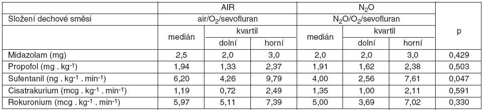 Spotřeba midazolamu, propofolu, sufentanilu a svalových relaxancií ve skupinách AIR a N2O