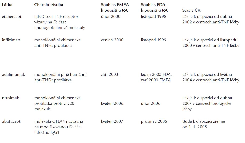 Biologické prostředky určené k léčbě RA (případně JIA).