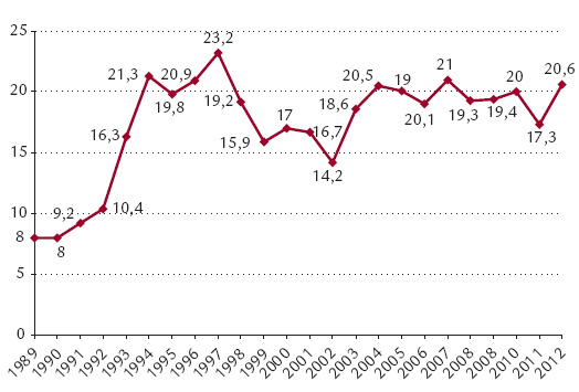 Zemřelí dárci orgánů na 1 milion obyvatel ČR (1989–2012).