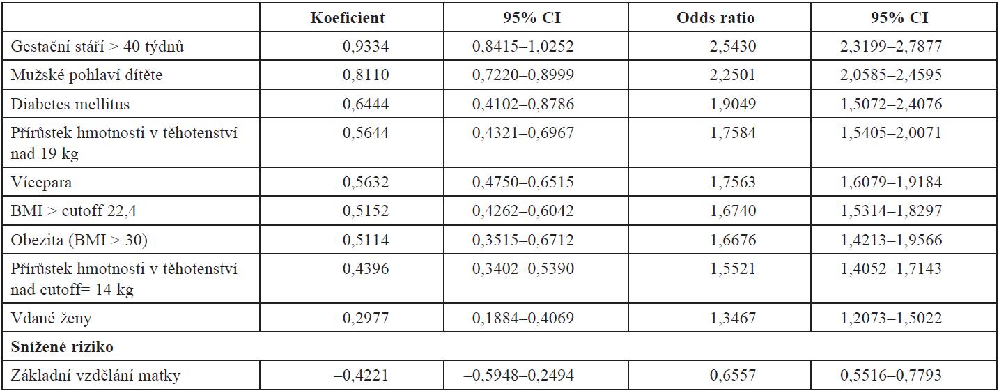 Výsledky multifaktoriální analýzy (P = 0,0000)