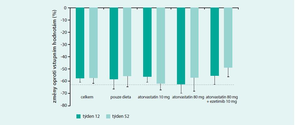 Změna hladin LDL-cholesterolu ve srovnání se vstupními koncentracemi při podávání evolokumabu ve studii DESCARTES (týden 12 a týden 52)