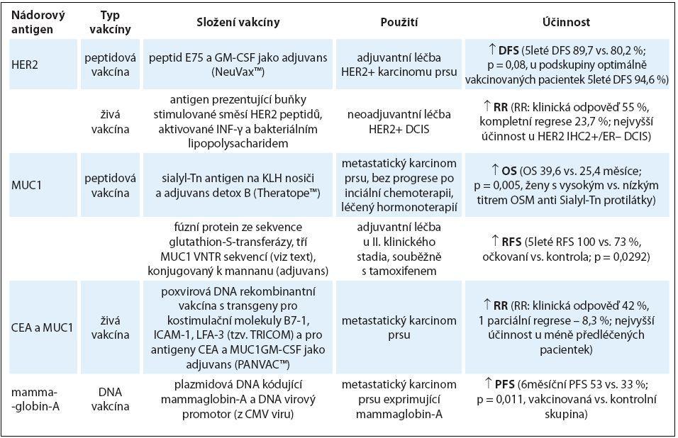 Přehled výsledků úspěšně testovaných vakcín v imunoterapii karcinomu prsu.