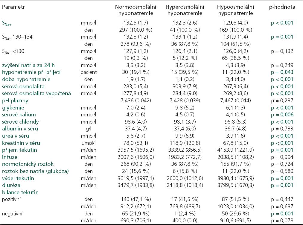 Charakteristika hyponatremií rozdělených podle měřené sérové osmolality do 3 skupin: 1. normoosmolální, 2. hyperosmolální a 3. hypoosmolální.