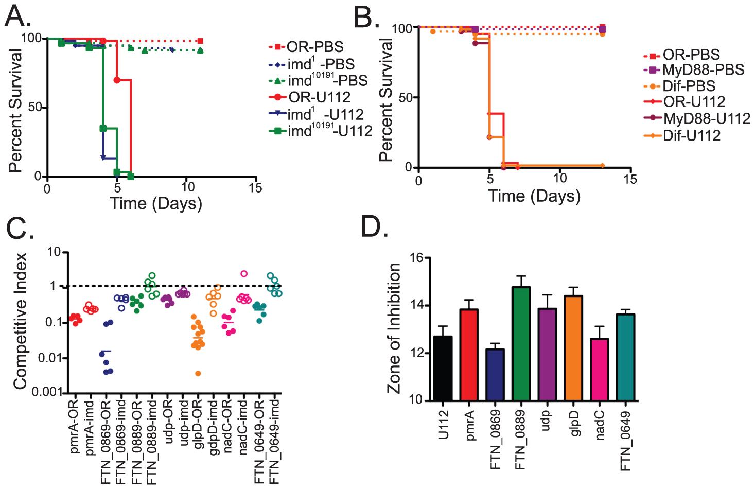 Negative selection screens in Drosophila immunity mutants identify <i>F. novicida</i> mutants that help the bacteria resist the imd-regulated host innate immune response.